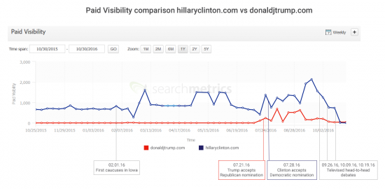 Paid Visibility Trump Clinton