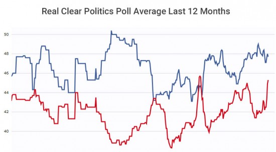 Real Clear Politics Average