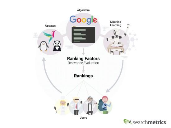 Google_Algorithm_Relevance