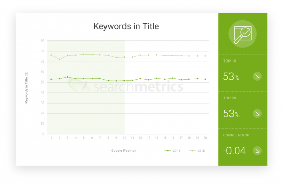 Content Keywords in Title US