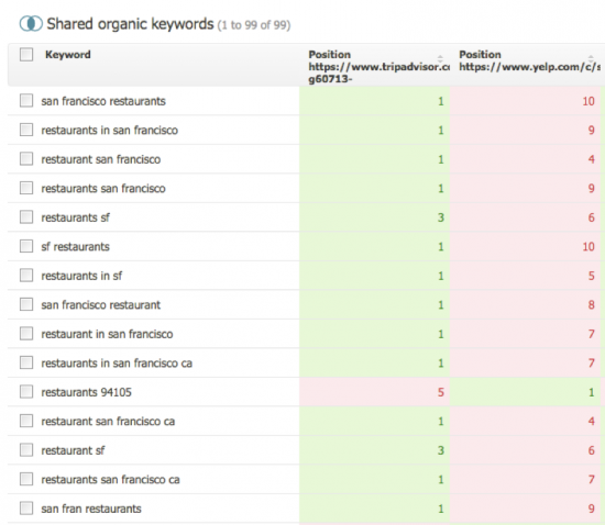 Shared Organic Keywords