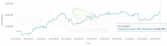 TripAdvisor visiibility data via Searchmetrics