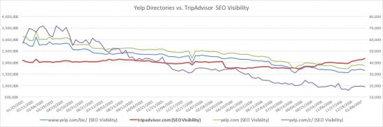 Yelp directories vs TripAdvisor SEO Visibility