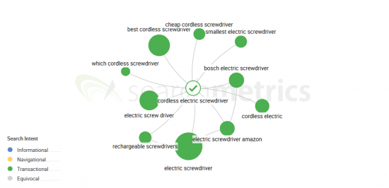 Searchmetrics Topic Explorer - cordless screwdriver, search_intent