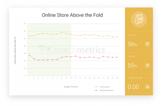 Searchmetrics ecommerce Ranking Factor - online store US
