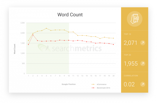 Searchmetrics ecommerce Ranking Factor - wordcount US