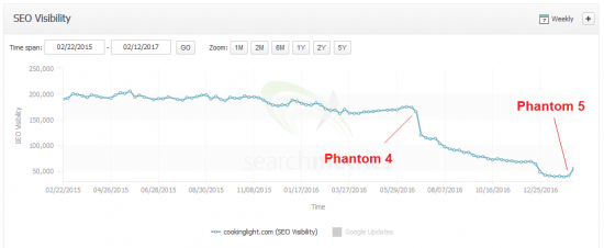 phantom5-cookinglight.com-searchmetrics