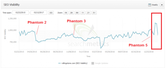 phantom5-rollingstone.com-searchmetrics