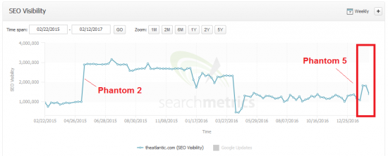 Phantom5-theatlantic.com-searchmetrics