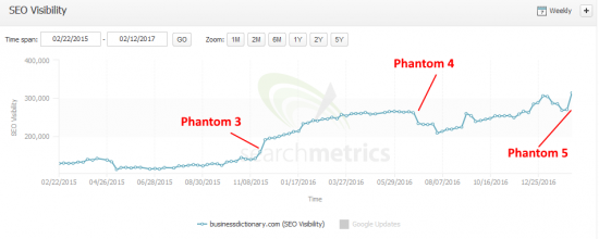 phantom_5_businessdictionary.com-searchmetrics