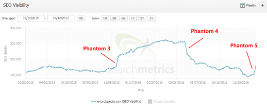 phantom_5_encylopedia.com-searchmetrics
