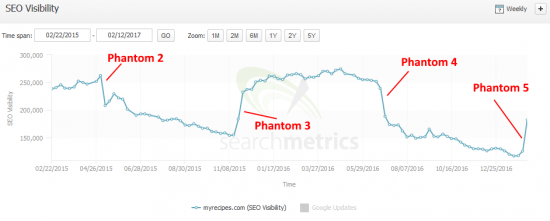 phantom_5_myrecipes.com-searchmetrics