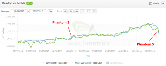 Phantom5-reddit.com-searchmetrics