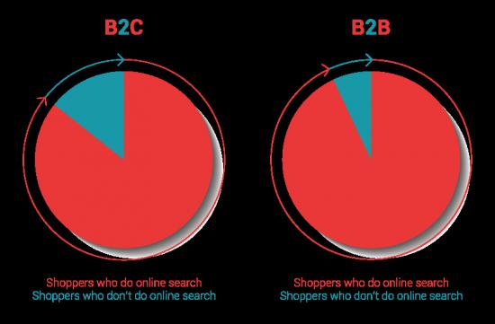 B2B-B2C-online-search