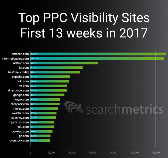Top Paid Websites