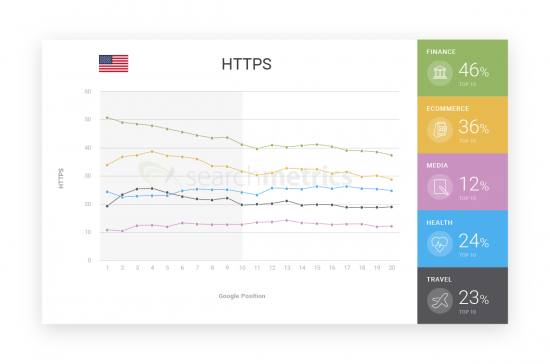 industries-HTTPs-us