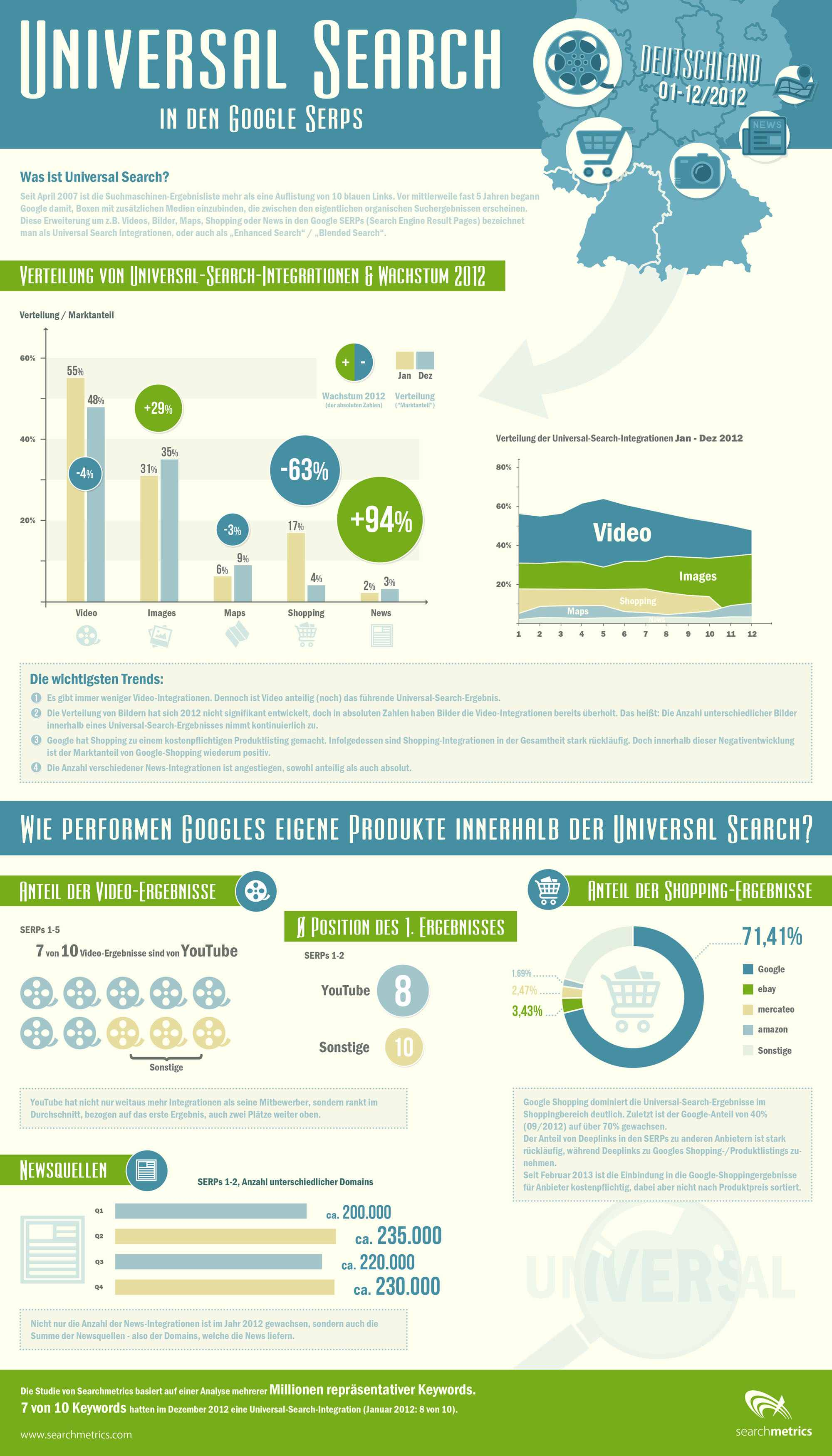 Searchmetrics Universal Search Infografik Blog