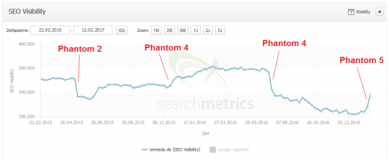 phantom5-onmedade-searchmetrics