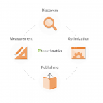 Searchmetrics, Agile Content Development