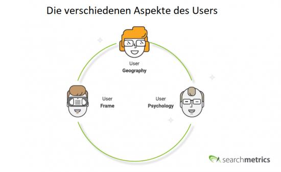 Die Aspekte des Users