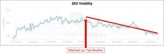 seo-visibility-drop