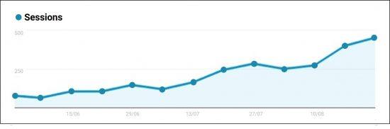sessions-graph-100-prozent-steigerung
