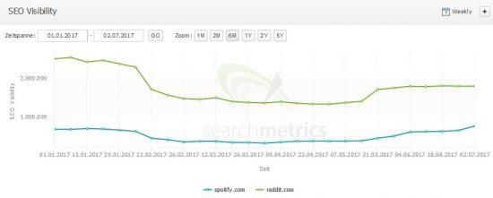 SEO Visibility Vergleich - spotify.com und reddit.com