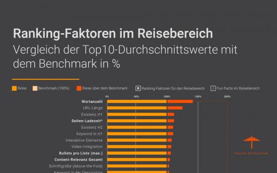 Travel Ranking-Faktoren Infografik - Ausschnitt