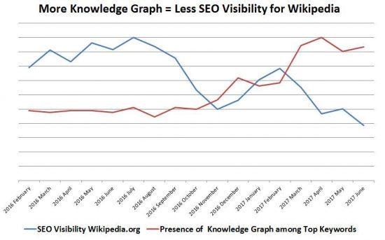 Wikipedia-Visibility und Knowledge-Graph-Integrationen; Untersuchung von Malte Landwehr