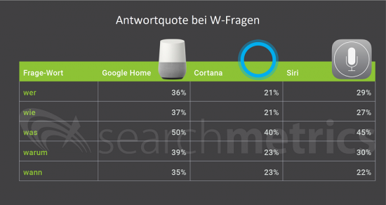Smart Speakers: Antwortquote bei W-Fragen