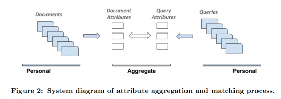 Google: attribute aggregation and matching progress
