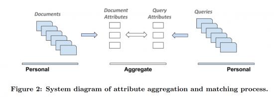 Google: attribute aggregation and matching progress