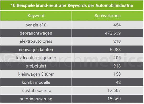 beispiele-brand-neutraler-keywords-autombilindustrie