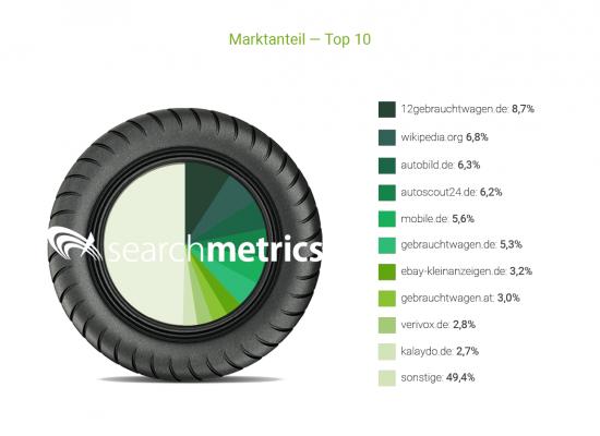 marktanteil-top10-autoindustrie, Searchmetrics