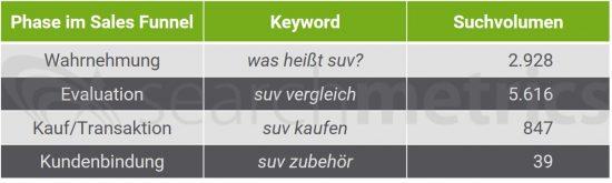 sales-funnel-suchvolumen-suv-keywords