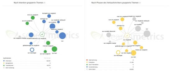 topic-explorer-suv-vergleich-suchintention-vs-sales-funnel