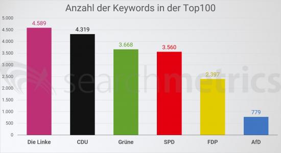 Anzahl-Keyword-Rankings-6-Parteien