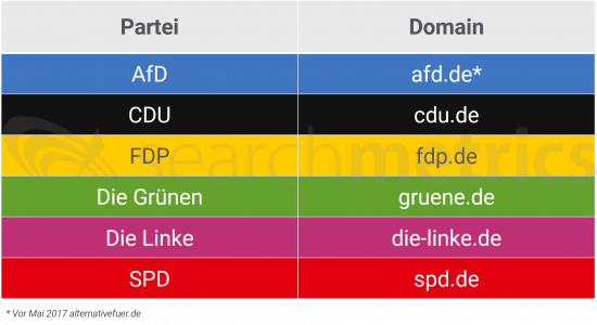 domain-liste-parteien