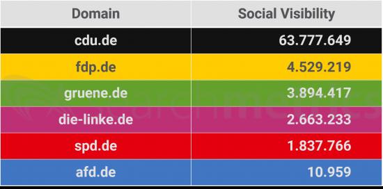 Parteien-Social-Visibility