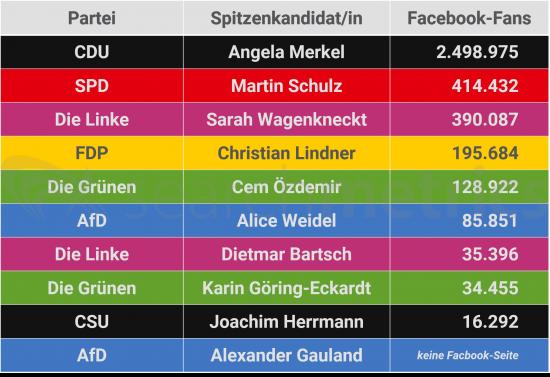 Facebook-Fans-Spitzenkandidaten