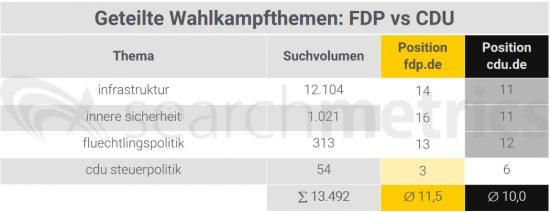 fdp-vs-cdu-themen