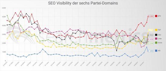 SEO-Visibility-6-domains, Searchmetrics