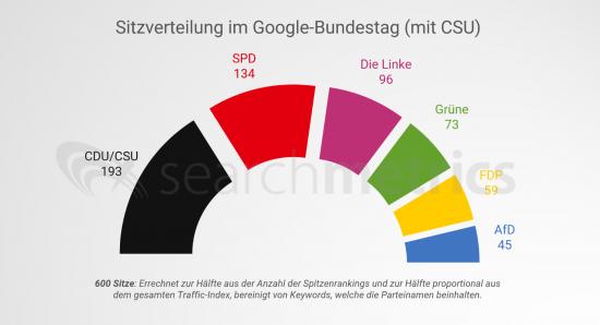 sitzverteilung-google-bundestag-mit-csu