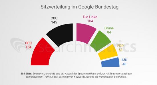 sitzverteilung-google-bundestag-ohne-csu