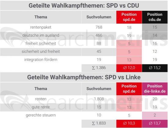spd-vs-linke-geteilte-themen