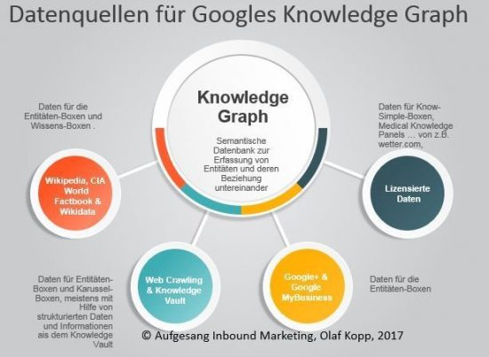 Datenquellen für Knowledge Graph, © Aufgesang Inbound Marketing 2017