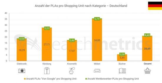 Anzahl-PLAs-DE-Deutsch