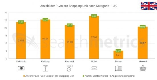 Anzahl-PLAs-UK-Deutsch