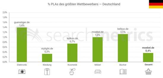 PLAs-größter-Wettbewerber-DE-Deutsch