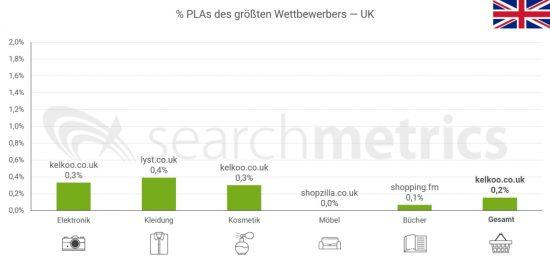 PLAs-größter-Wettbewerber-UK-Deutsch